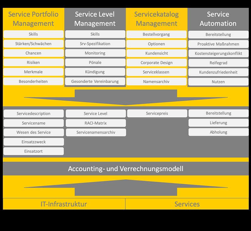 Service Design Framework Process