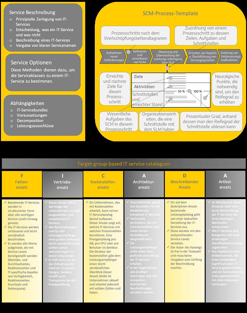 Servicekatalog Framework