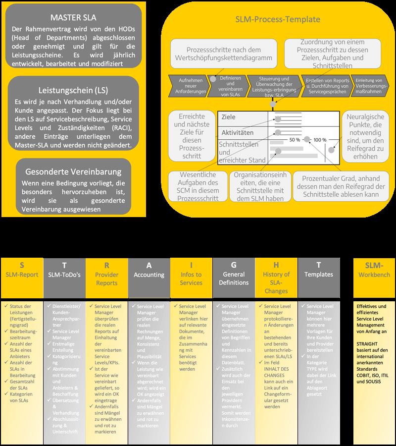 SLM Framework Process